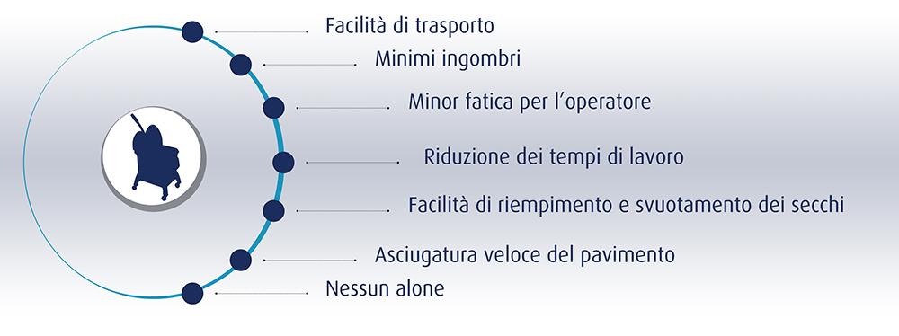Infografica Plus
